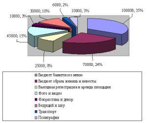 Бюджет на 300000 руб 21.04.2015